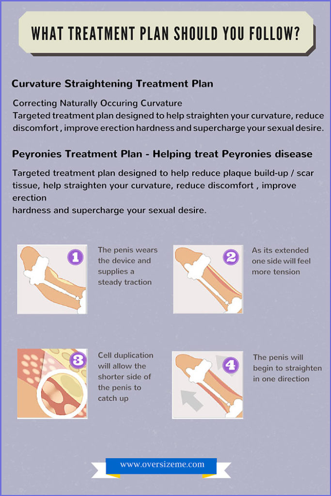 Curvature-Straightening-Treatment-Plan-(1)